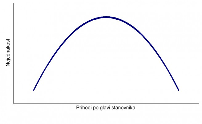 kuznetsova krivulja hrv