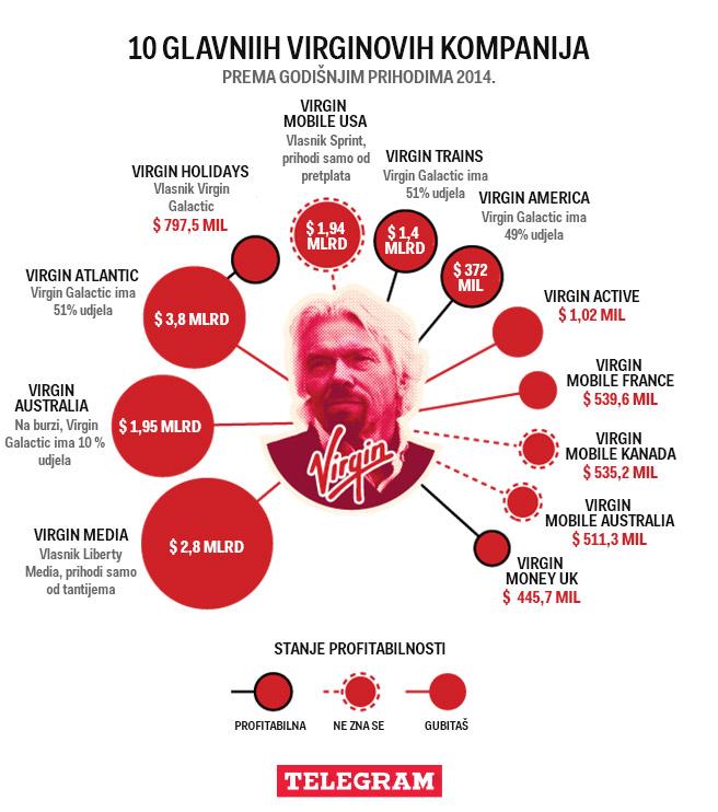 virgin infografika gotova