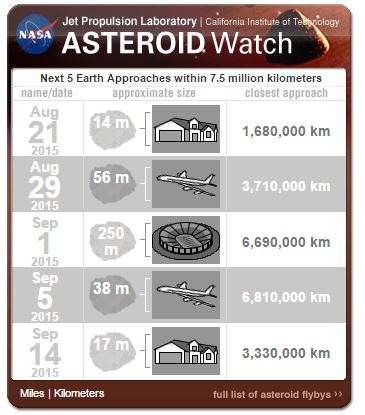 nasa asteroid watch