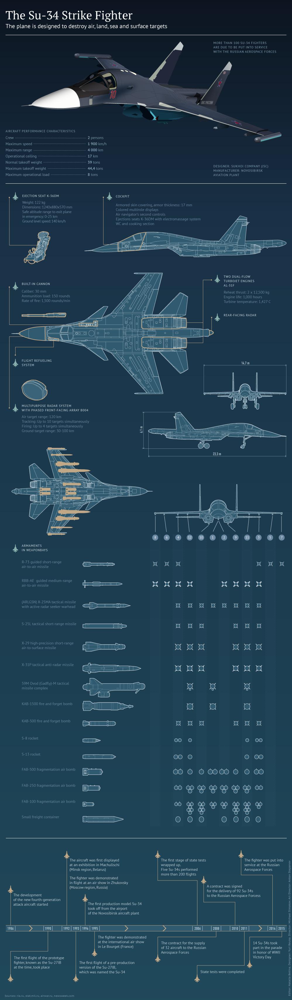 Mogućnosti Su-34