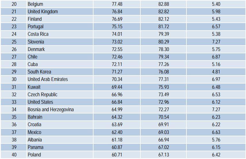 Hrvatska je na 36. mjestu