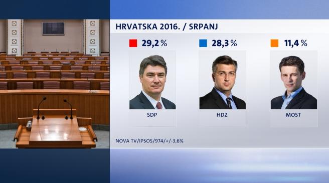 Stigao je novi Crobarometar prema kojem je SDP vodeća stranka u Hrvatskoj, HDZ im je prilično blizu
