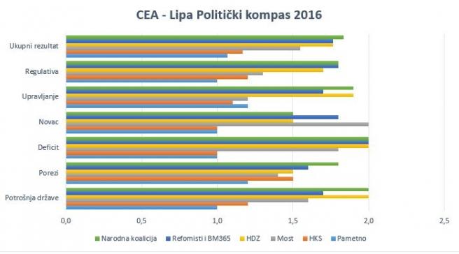CEA-Lipa-politički-kompas-infografika