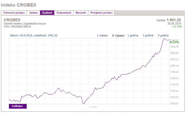 Kretanje indeksa Crobex u posljednjih 6 mjeseci