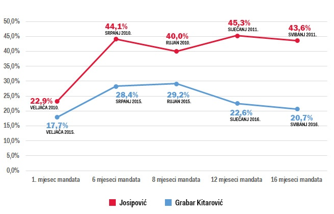 Graf koji pokazuje kretanje popularnosti Grabar Kitarović i Josipovića